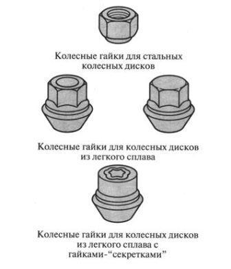Гайки для литых и стальных дисков