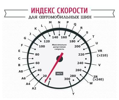 Обозначение индекса скорости