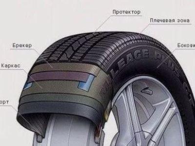 Из каких частей состоит автомобильное колесо, конструкция