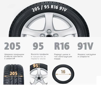 Маркировка диаметров шин