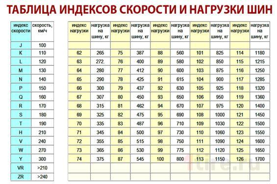 Индекс скорости и нагрузка шин, таблица