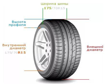 Обозначения шины
