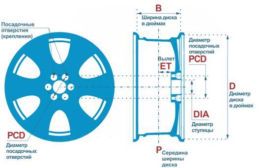 Колесный диск, обозначения