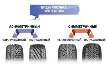 Как выбрать летние шины для автомобиля