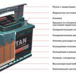 Обзор и свойства аккумуляторов Titan