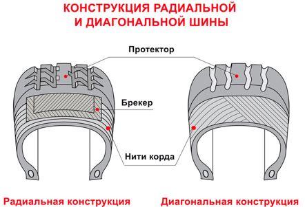Чем отличаются зимние шины от летних