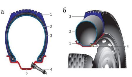 Чем отличаются камерные и бескамерные шины