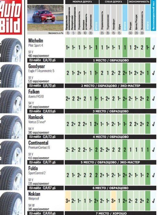Семь «передовиков»