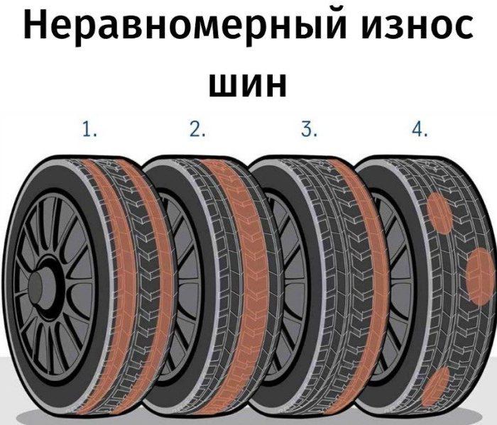 Неравномерный износ шин