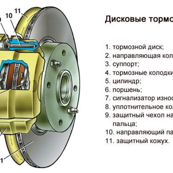 Как самостоятельно проверить тормозную систему автомобиля