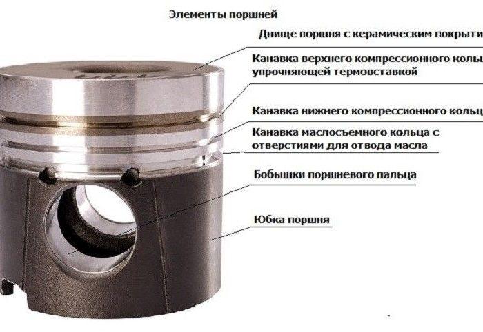 Поршневые кольца для автомобилей ВАЗ