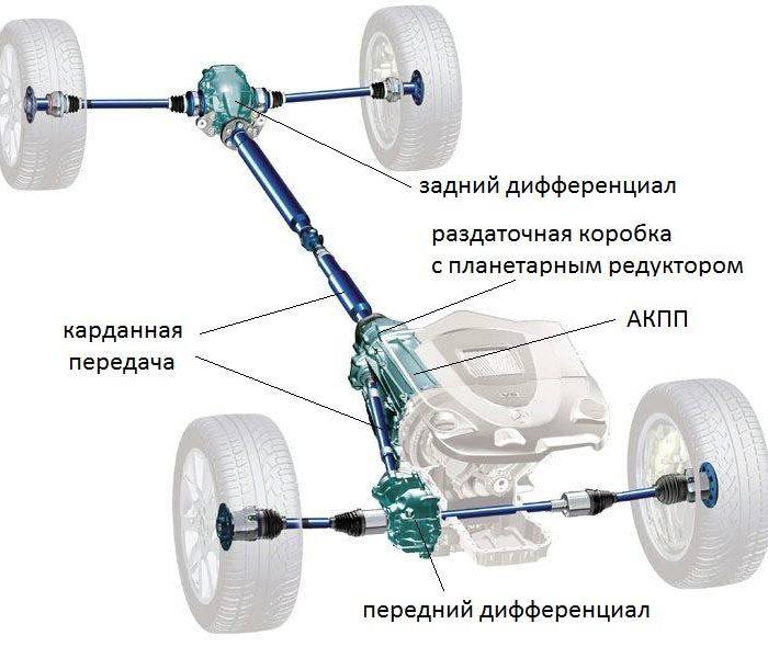 Автомобиль с полным приводом. Плюсы и минусы.