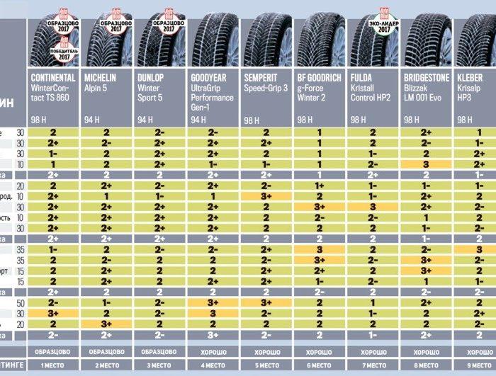 Турнирная таблица испытаний фрикционной шины