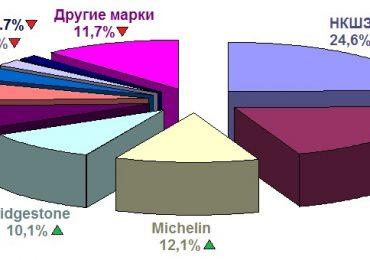 Шины российских производителей: рейтинг шин, производимых в России