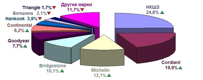 Рейтинг российских шин по производителям