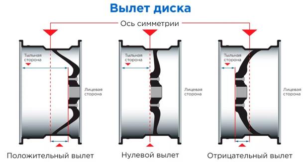 Что такое вылет ет на литых дисках варианты с плюсовым, нулевым и отрицательным значением вылета