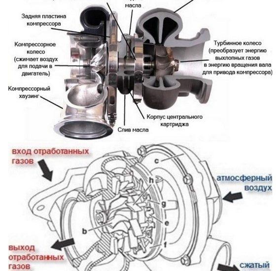 Картридж турбины – важнейший узел системы турбонаддува
