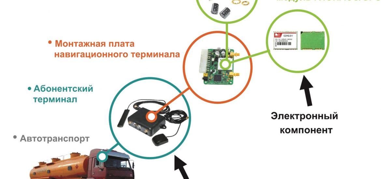 Спутниковый мониторинг авто